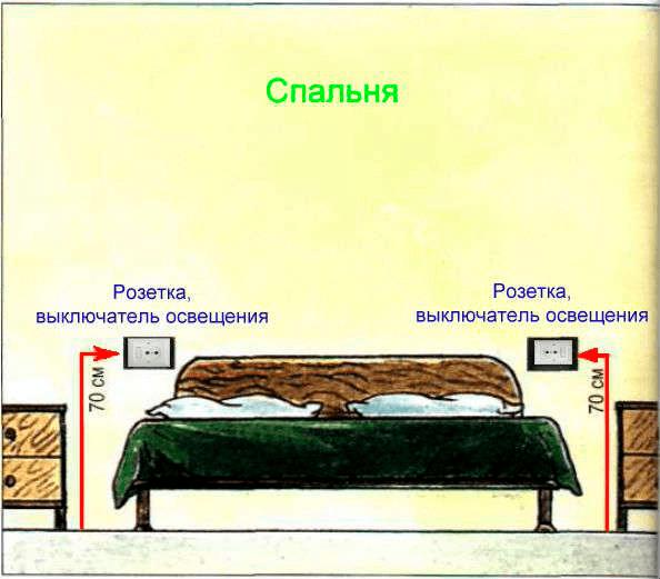 Przełączniki i gniazda w sypialni