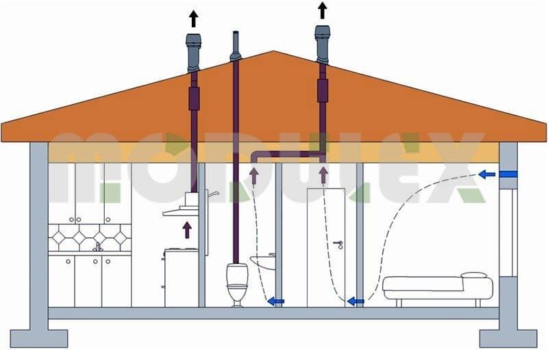 Jak zrobić wentylację w domu modułowym