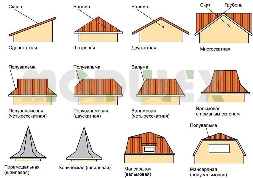 Wybór dachu dla domu prywatnego